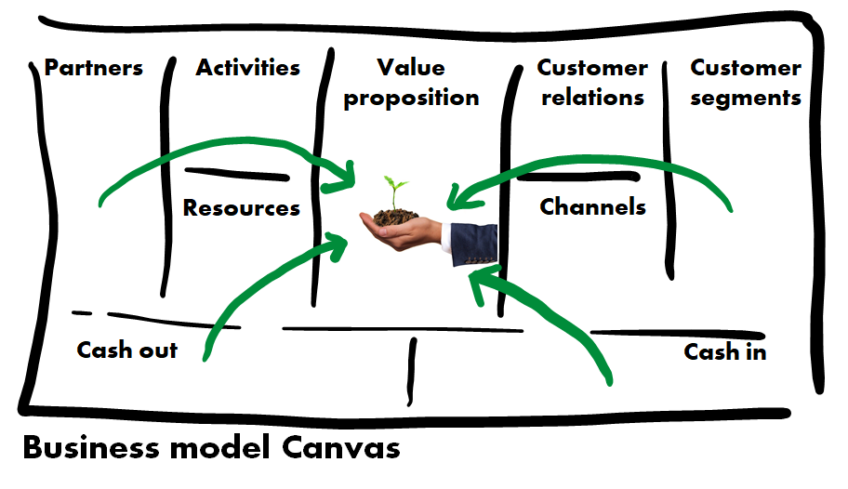 Ideate your tech-for-good strategy from your business model canvas